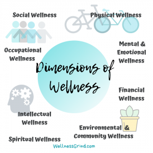 Dimensions of wellness graphic